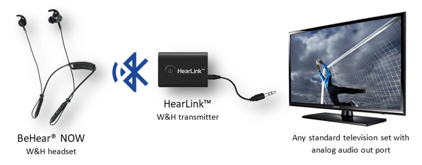HearLink: TV Transmitter for Assistive Listening » Wear & Hear